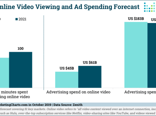video viewing forecast olivetree marketing